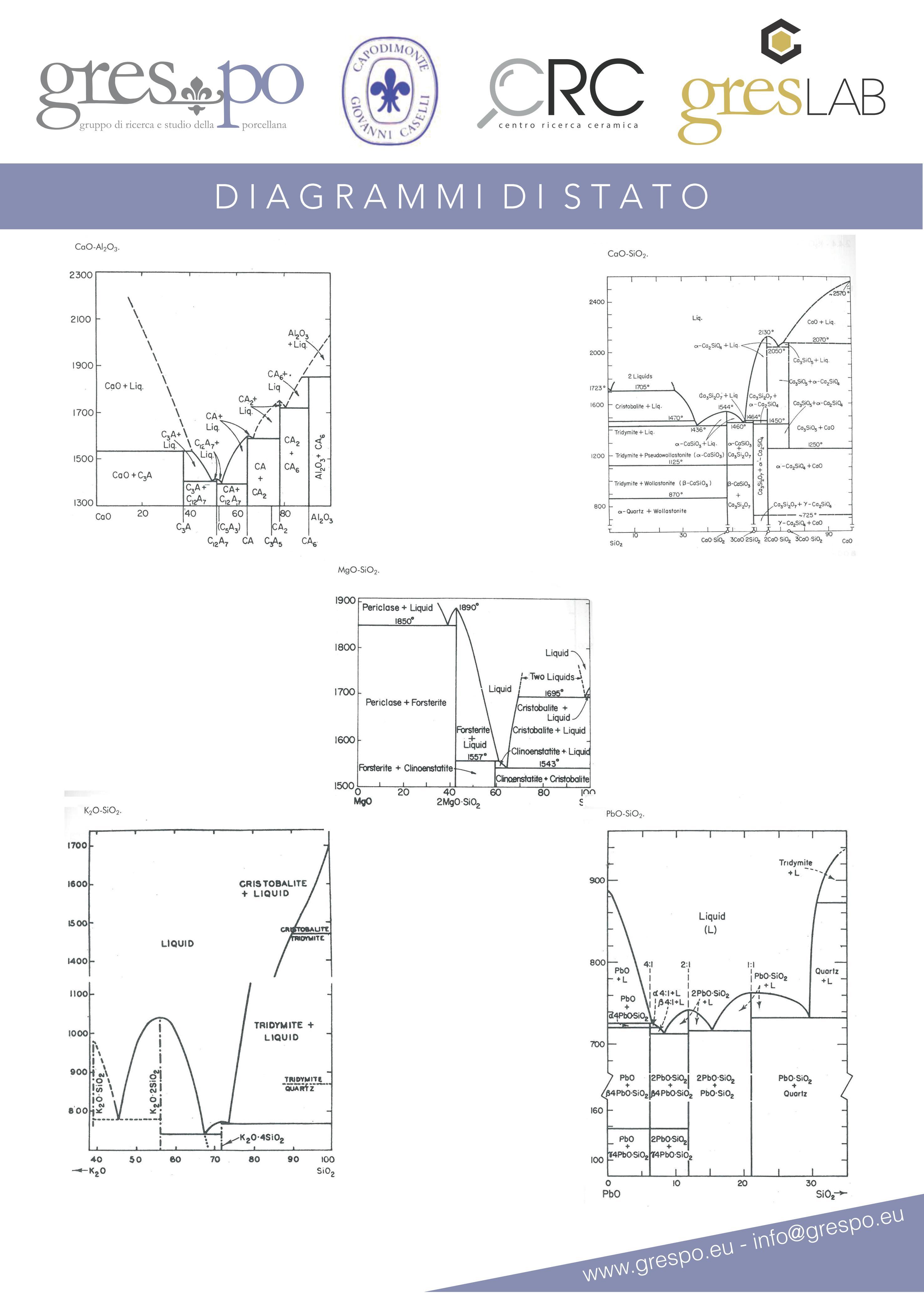 Diagrammi e schemi