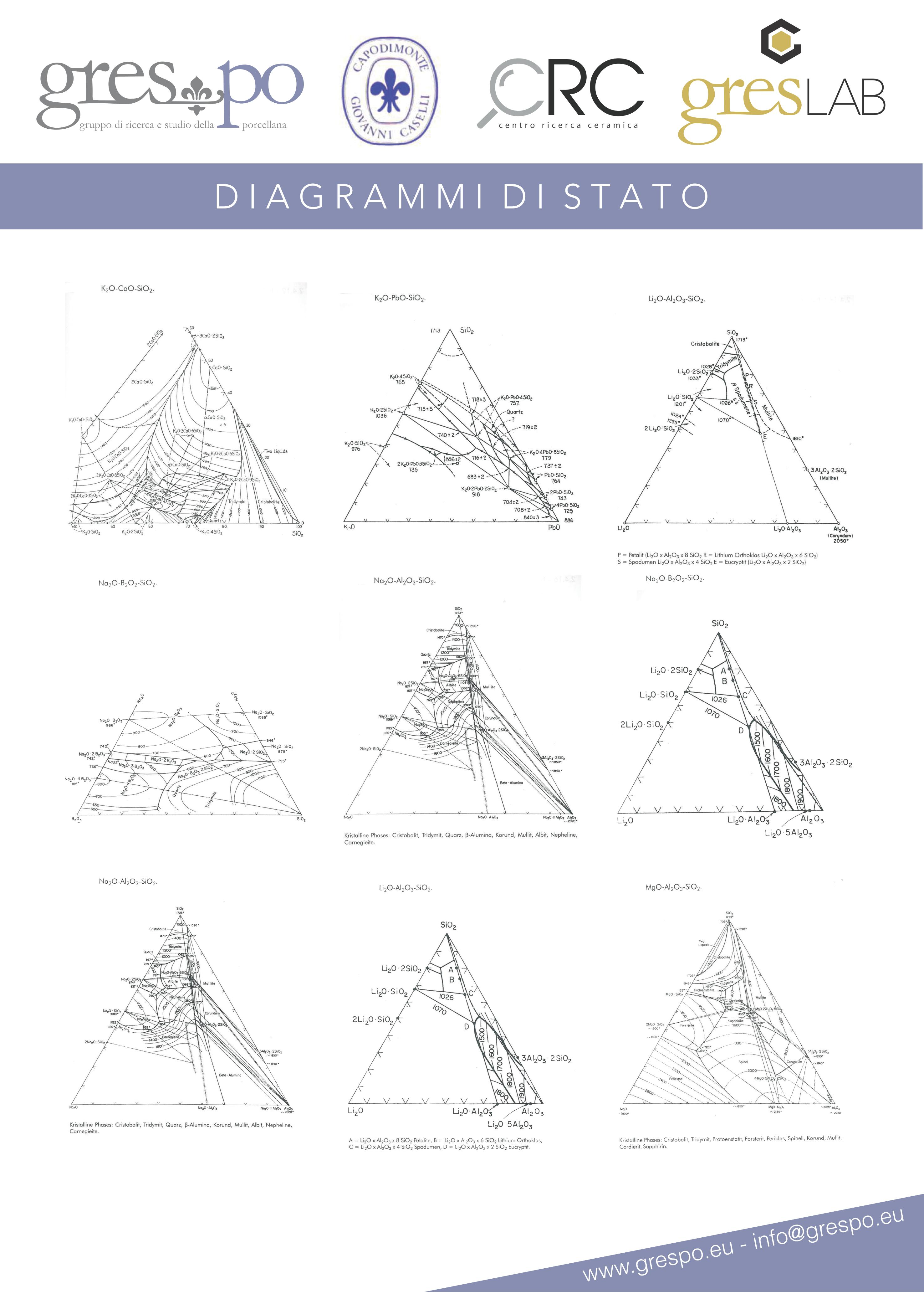 Serie di diagrammi di stato