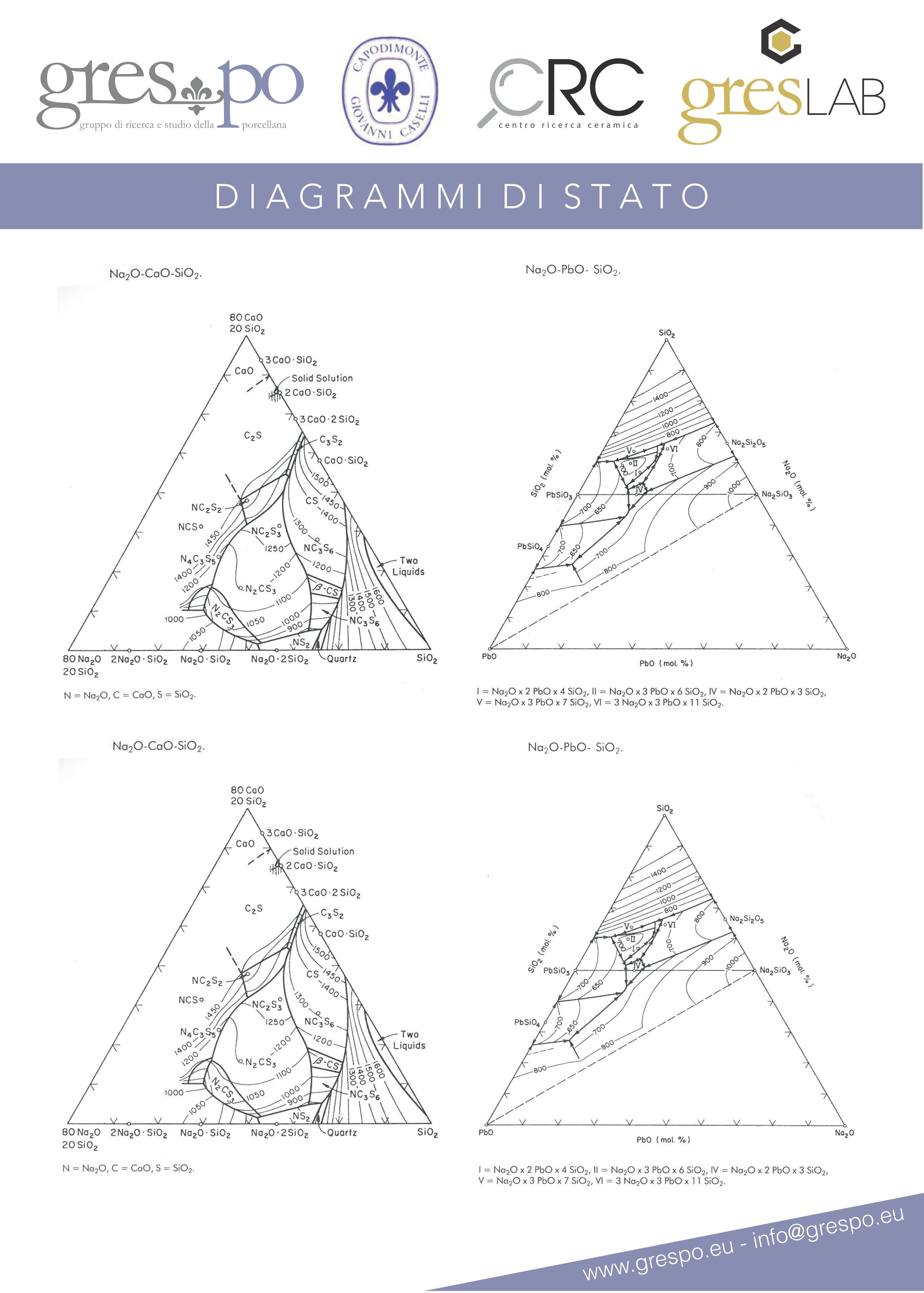 Rappresentazioni grafiche di diagrammi di stato