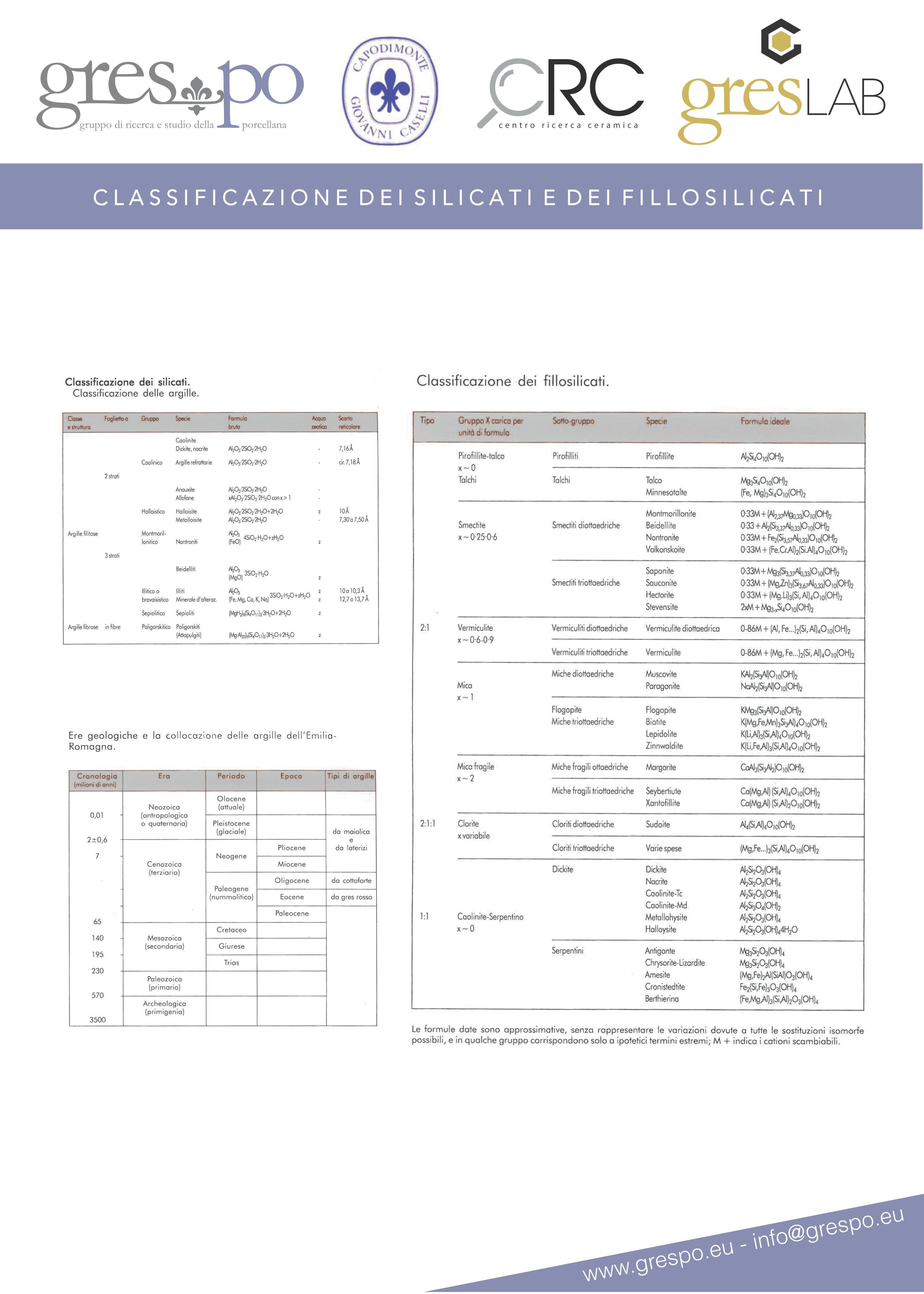 Classificazione dei silicati
