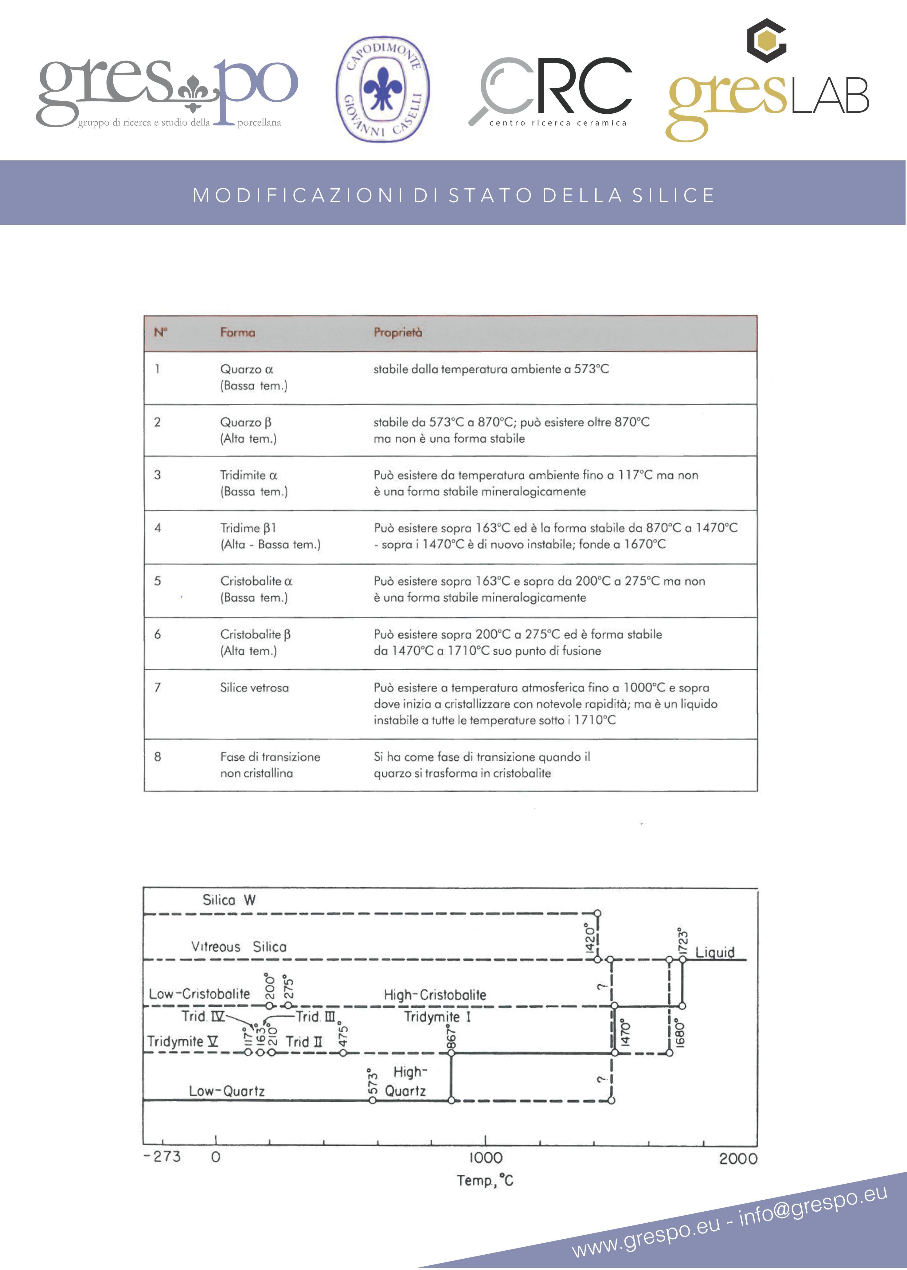 Modificazioni di stato della silice
